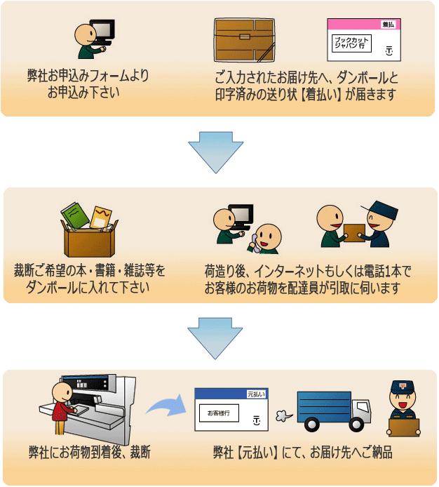 バリューパック:全国送料無料のご注文から納品までの流れ